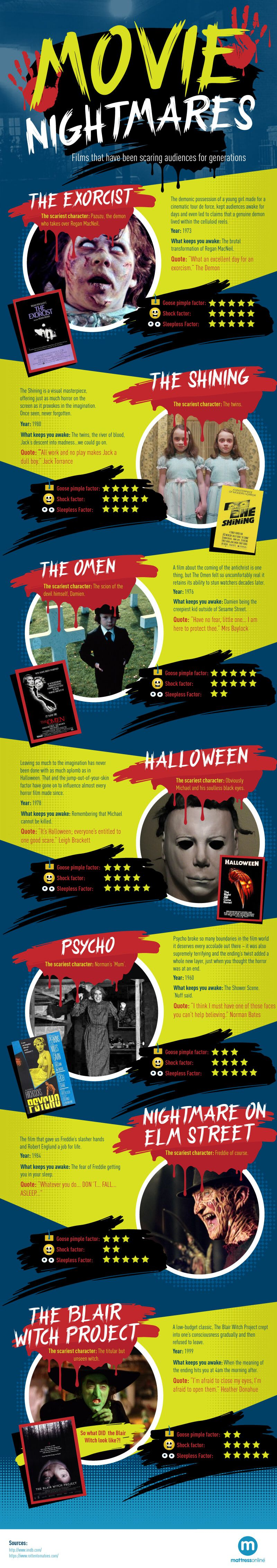 Infographic on the subject of films that give you nightmares