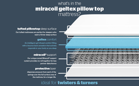 70th Anniversary Miracoil Geltex Pillow Top Bisection New