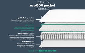 800 Mirapocket Mattress Bisection New
