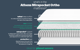 Athens 1400 Mirapocket Ortho Mattress Bisection New
