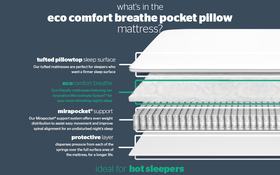 Eco Comfort Breathe 1400 Pocket Pillow Top Bisection New