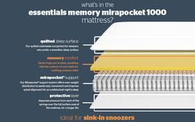 Essentials Memory Mirapocket 1000 Bisection New