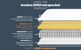 London 2000 Mirapocket Memory Mattress Bisection New