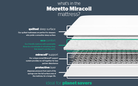 Moretto Miracoil Mattress Bisection New