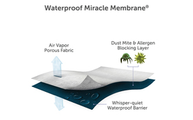 Protect A Bed Miracle Membrane